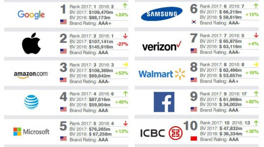 Así quedó el Top 10 este año<br>