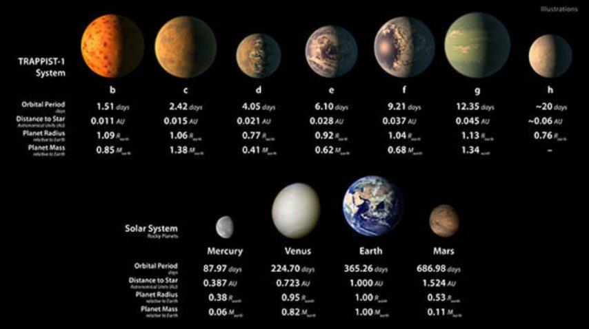La comparación con los planetas de Trappist-1<br>
