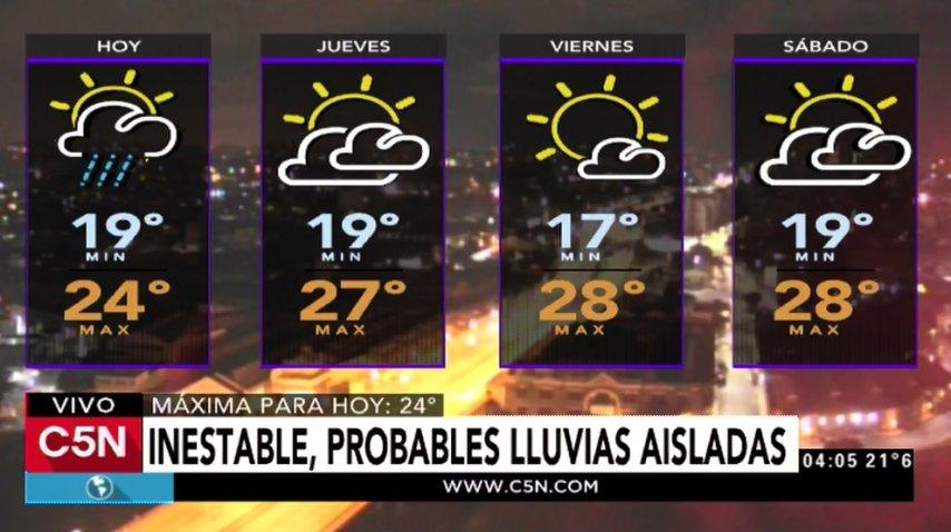 Pronóstico del tiempo del miércoles 22 de marzo de 2017
